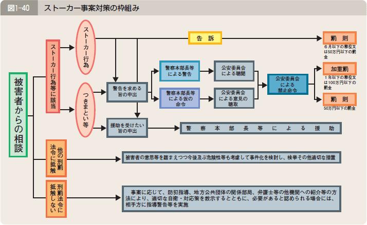 図1―40 ストーカー事案対策の枠組み