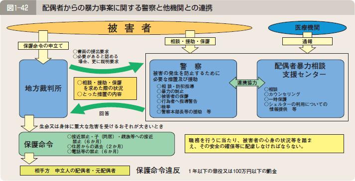 図1―42 配偶者からの暴力事案に関する警察と他機関との連携