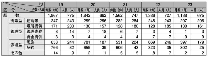 表2-19 売春防止法違反の検挙状況の推移(平成19~23年)