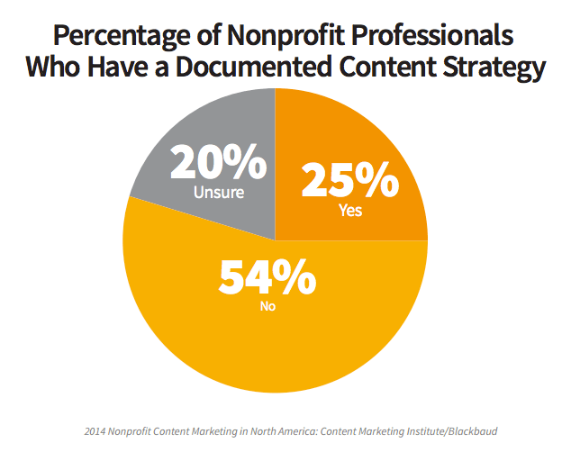 25% of nonprofits have a documented content marketing strategy