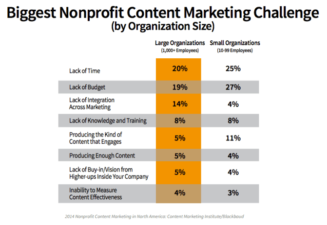 lack of time and budget for content marketing