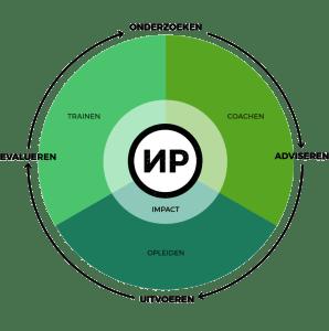NPG Model