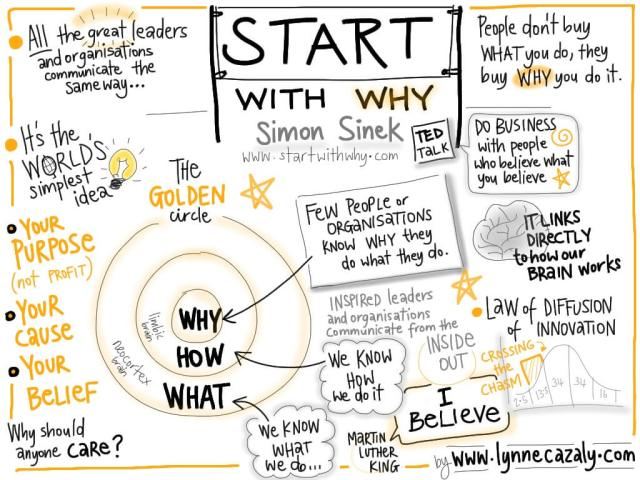 start_with_why-simon-sinek