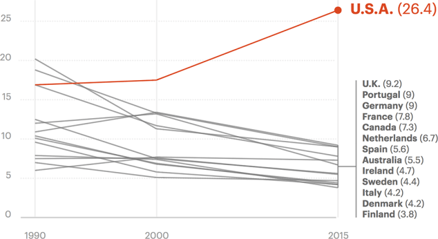 Chart: The maternal mortality rate in the U.S. (26.4) far exceeds that of other developed countries.