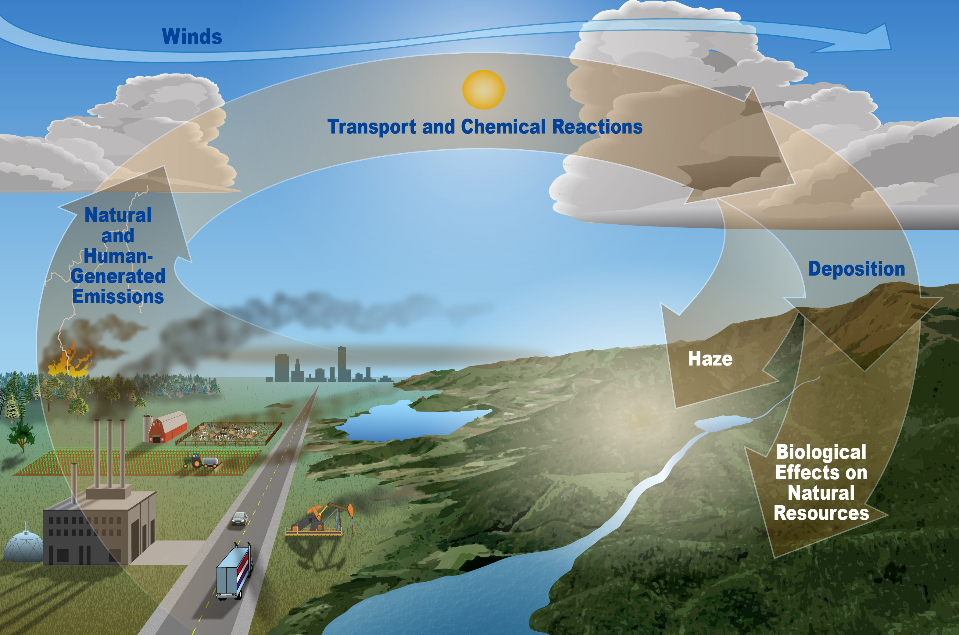 Where Does Air Pollution Come From