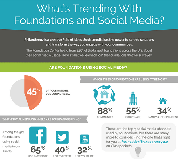 Foundation and Social Media Infographic
