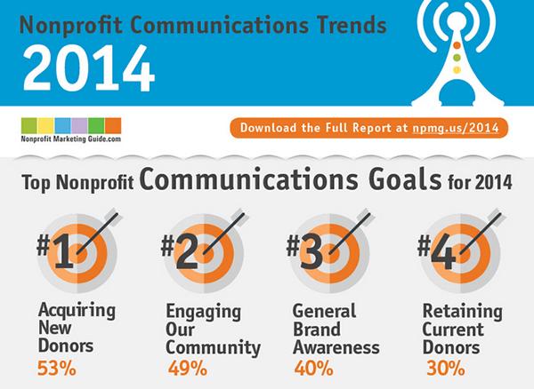 Nonprofit Communication Trends 2014