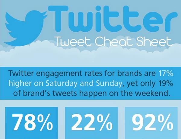 Twitter Tweet Cheat Sheet Infographic