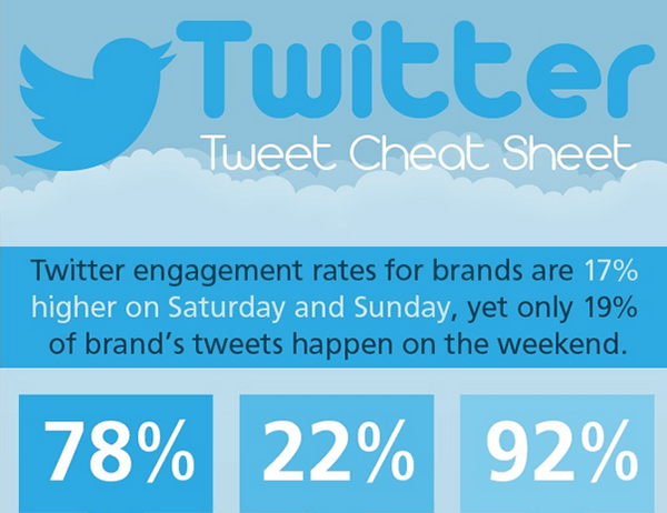 Twitter Tweet Cheat Sheet Infographic
