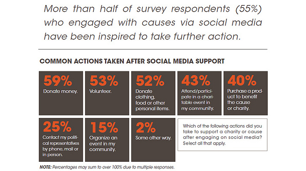 donors-with-social-media (1)