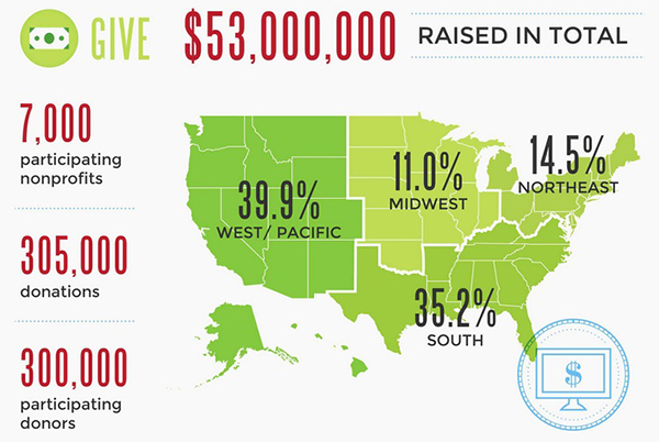 Give Local America Infographic 2014