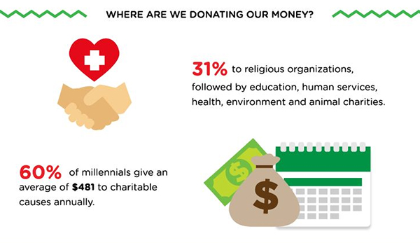 Millennial Giving