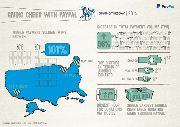 paypal mobile donations