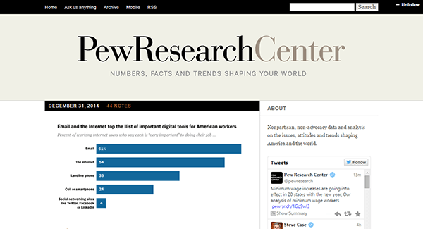 Pew Research Tumblr