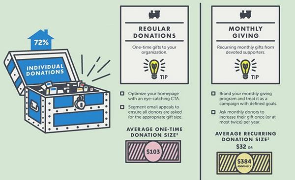 72 percent donors individual