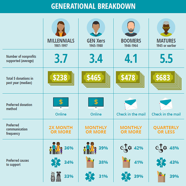 how much different generations give to charity