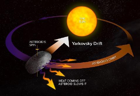 Yarkovsky Effect