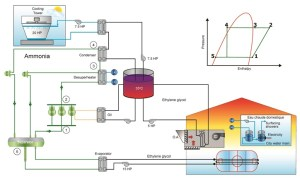 Comparative Study of Refrigerations Systems for Ice Rinks