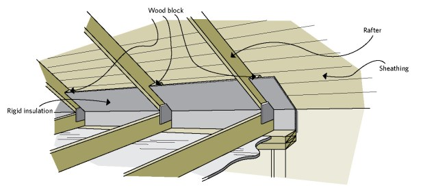 Cathedral Ceiling Insulation Code Ontario Www