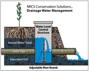 Feature Story: The NEW Kind of Drainage Tile in Illinois