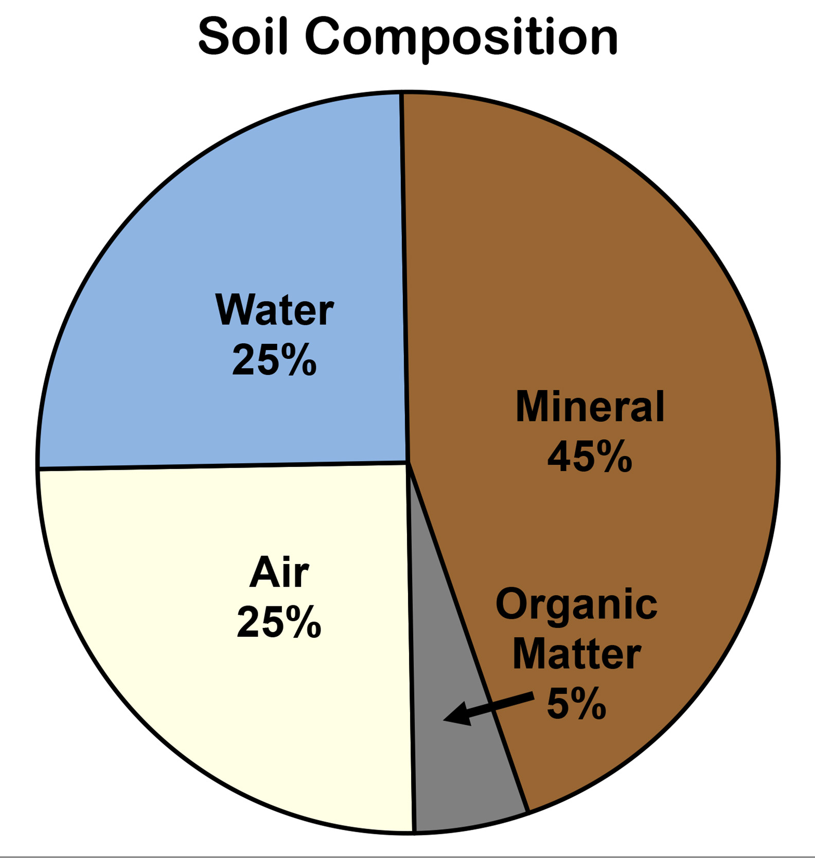 Composition And Characteristics Of Soil