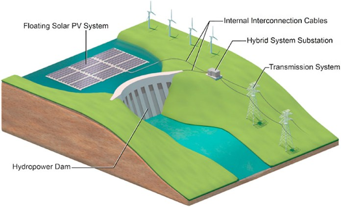 An illustration of a hybrid floating PV-hydropwer system