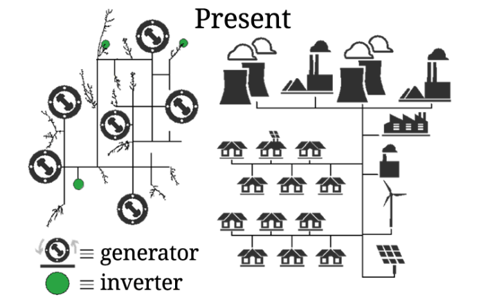 Graphic showing the impact of inverters in the present power systems.