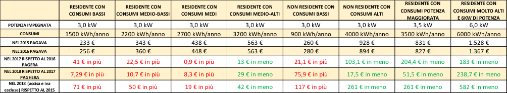 tabella comparativa spesa bollette