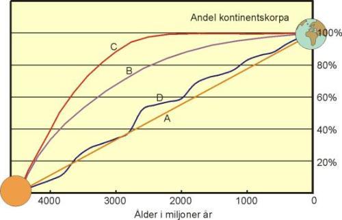 Kontinenterna växer till längs sina kanter genom den vulkanism och magmatism som sker ovanför aktiva subduktionszoner, och som adderar uppsmält mantelmaterial till den kontinentala jordskorpan. Detta sker i nutid exempelvis runt Stilla Havet, och en enkel modell vore därför att kontinenterna växt till kontinuerligt och med jämn hastighet från början av Arkeikum till nu, och kommer att fortsätta göra så (kurva A i figuren nedan)