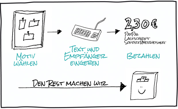 EchtPost2