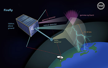 Illustration showing Firefly, a mark-carton-sized satellite, gathering data on a gamma-ray burst.