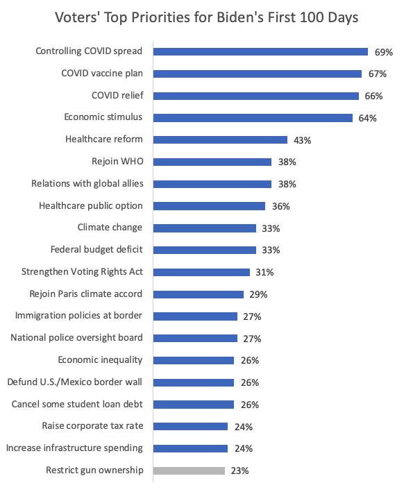 Voters Top Priorities for Biden First 100 Days
