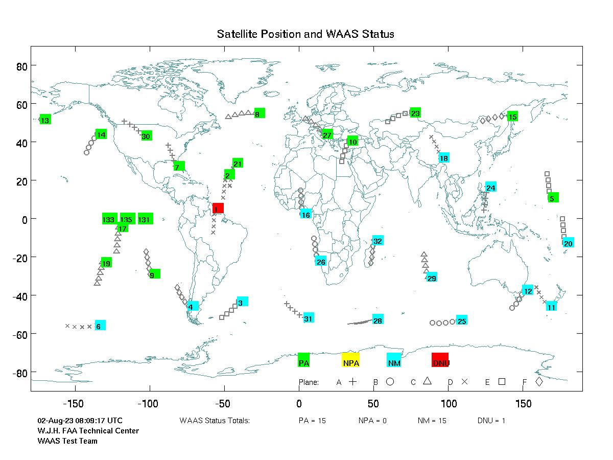 Statut GPS système waas