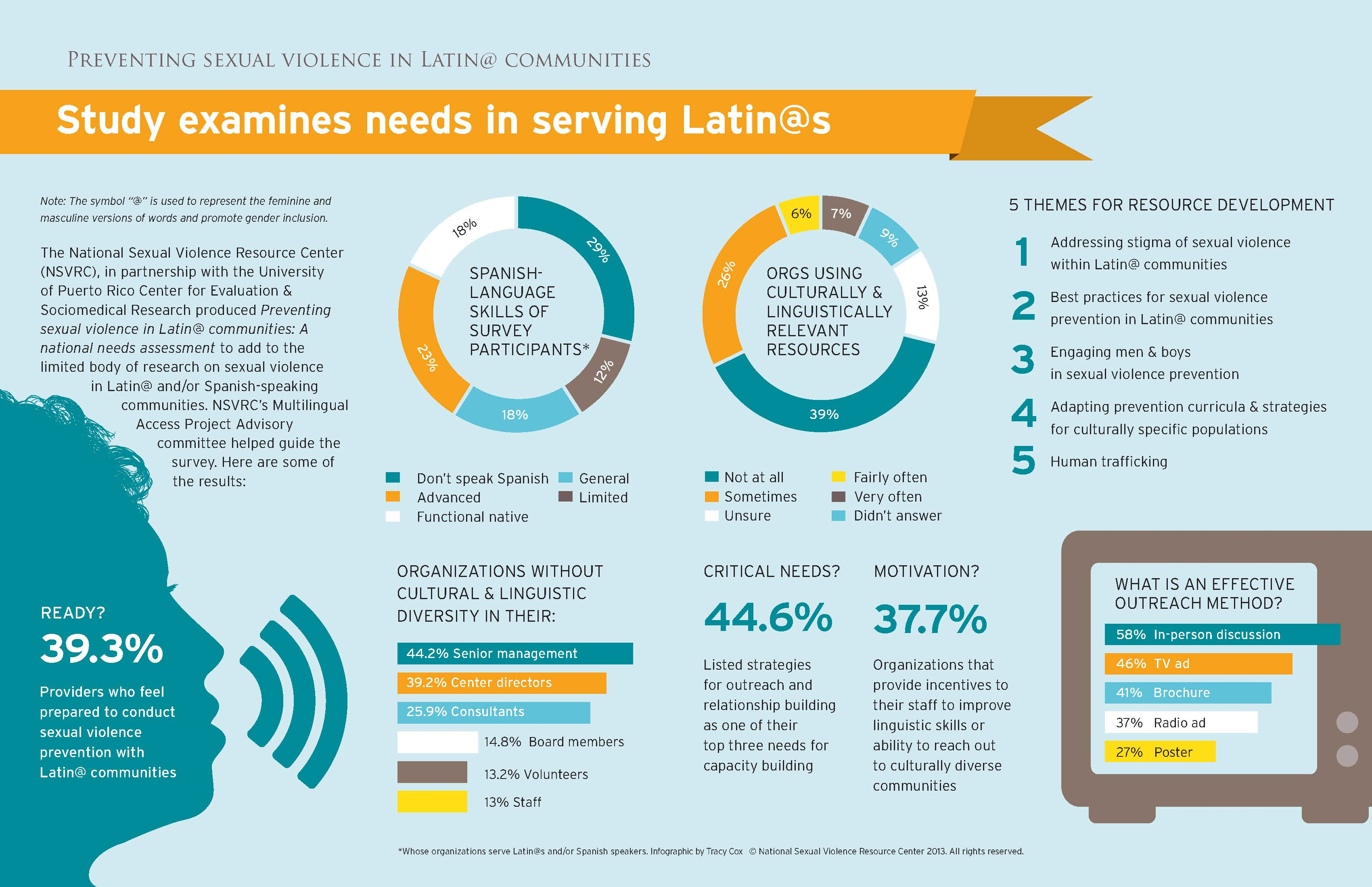 Preventing Violence In Latin Communities Infographic