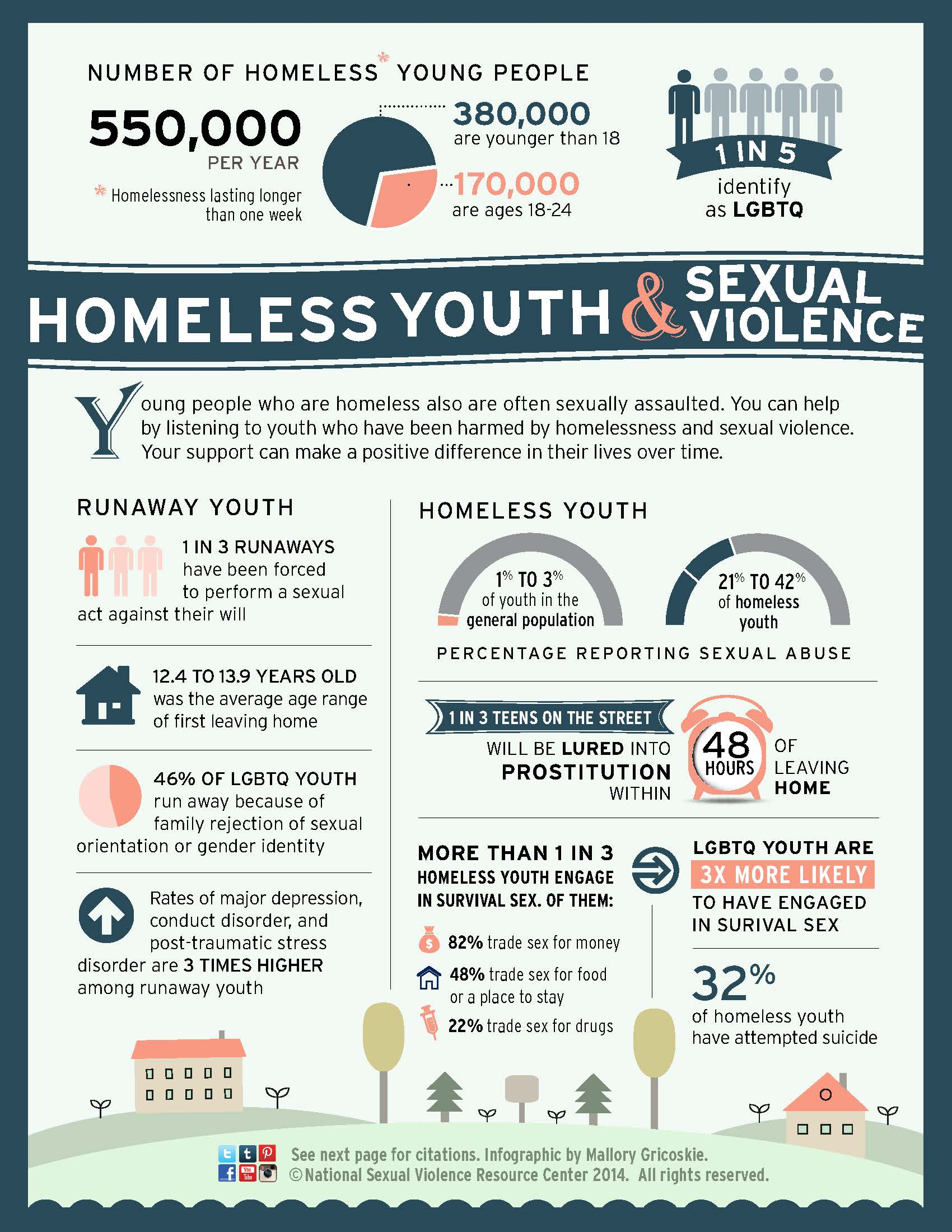 Homeless Youth Ampual Violence Infographic
