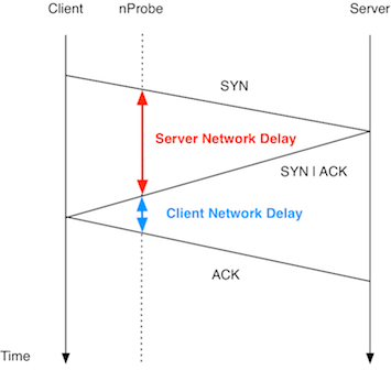 How to Monitor Latency Using nProbe – ntop