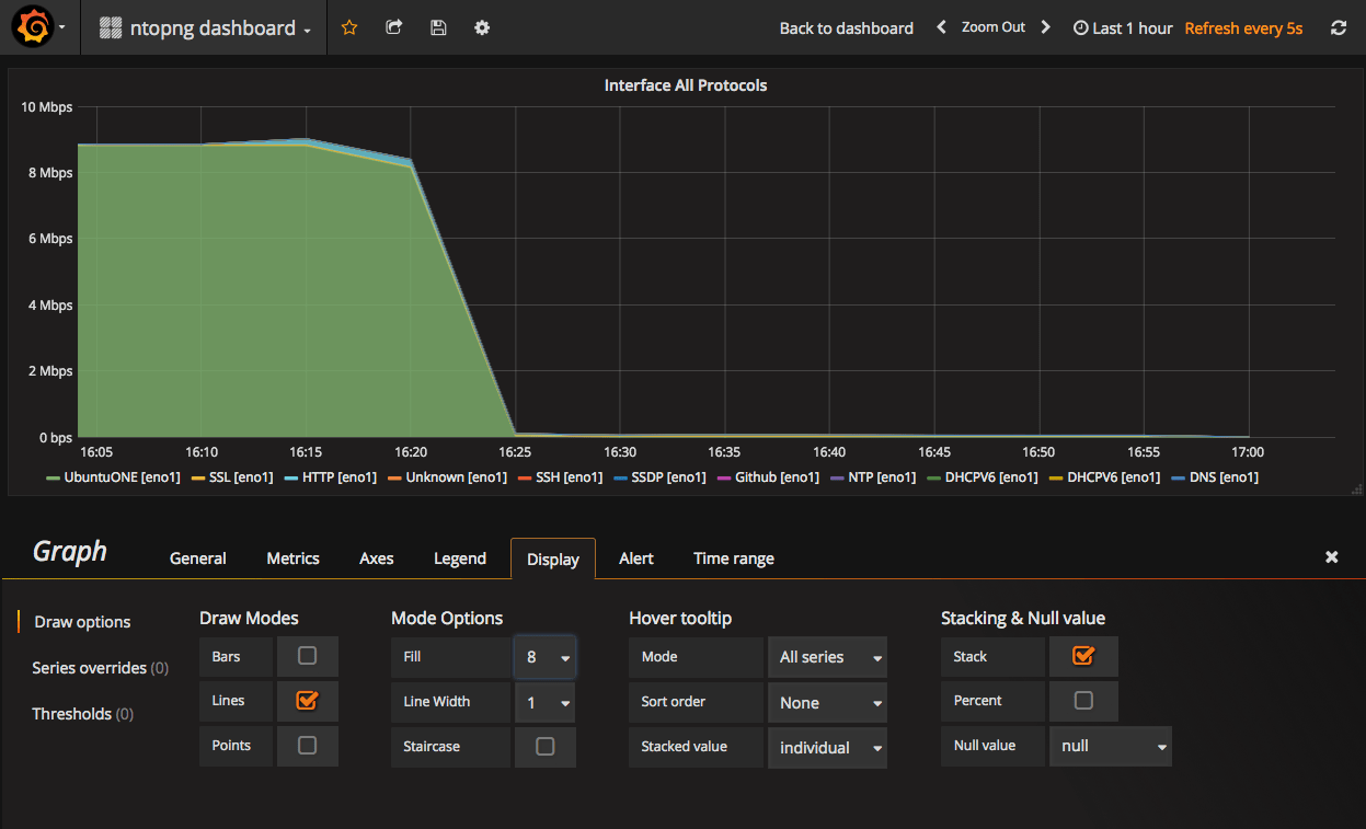ntopng Grafana Integration: The Beauty of Data Visualizazion