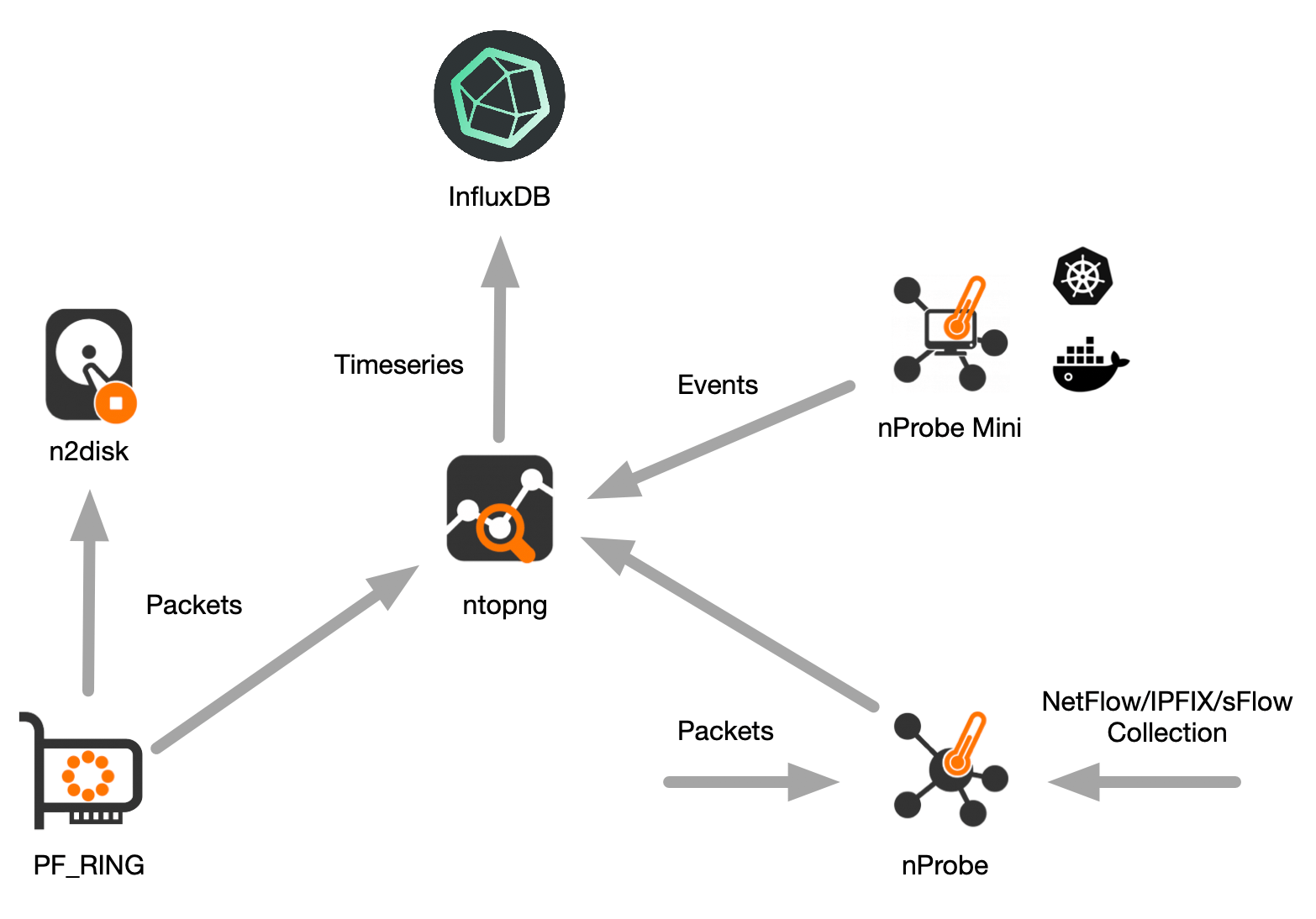 Containers and Networks Visibility with ntopng and InfluxDB