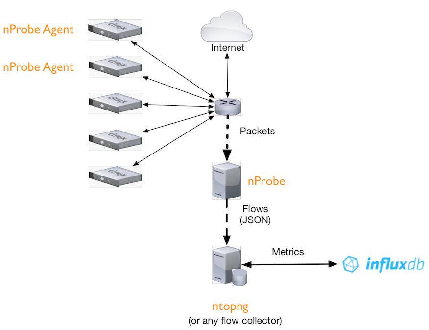 Packets vs eBPF/System Events: Positioning nProbe vs nProbe Agent