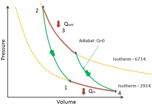 Carnot Cycle – pV, Ts diagram  Nuclear Power