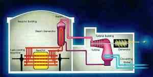 The Canadian Nuclear FAQ  Section A: CANDU Technology