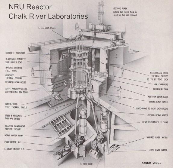 NRU cutaway diagram