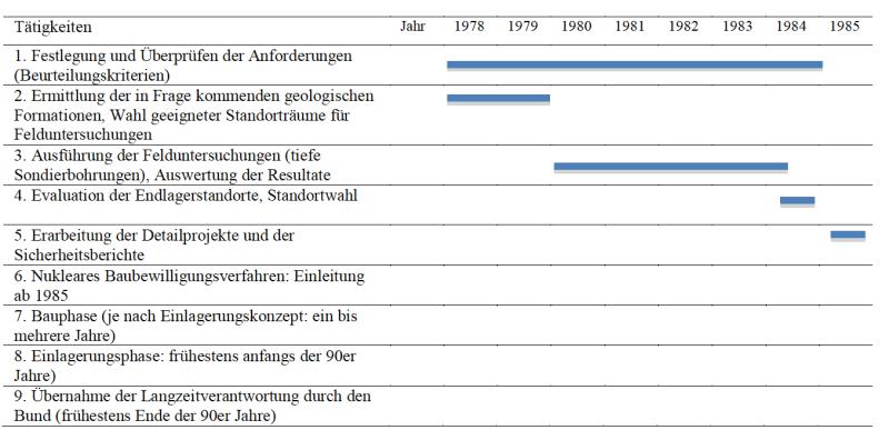 Zeitplan Gewähr 1985 (Quelle: Nachbar 1978)