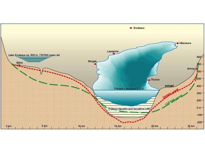 Abbildung 3: Geschichte des Talquerschnitts des Genferseebeckens vom ersten bekannten See in Ecoteaux (vor mehr als 700'000 jahren) bis heute (Girardclos et al. 2015  nach Wildi & Pugin 1998 )