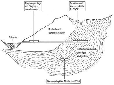 """Kombiniertes Endlager mit horizontaler Lagerung der schwach und mittel radioaktiven Abfälle und einem Lager für alphatoxische Abfälle """"unter der Talsohle"""" für LMA; Geologischer Schnitt, Skizze aus dem Bericht der KFW (2002)"""