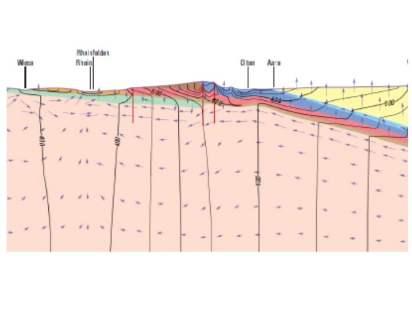Abbildung 6: Schematischer geologischer und hydrogeologischer Schnitt durch den Jura (Ausschnitt aus Bouzelboudjen et al. (1997). Pfeile: Fliessrichtung des Wassers.