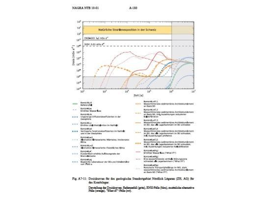 Abbildung 4: Resultate von Dosisberechnungen für die durch den Menschen erhaltenen zu zusätzlichen Dosen aus einem Geologischen Tiefenlager (Nagra 2010).