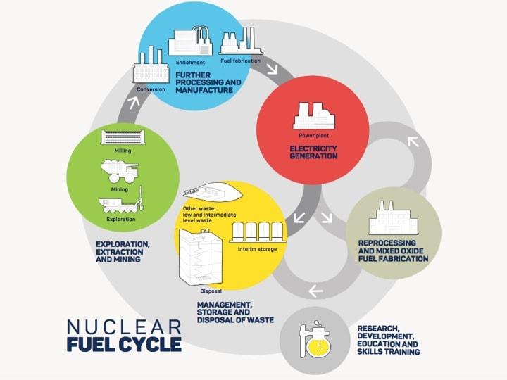"""Figur 2: Brennstoffkreislauf des südaustralischen Projektes """"Pangea 2.0 plus """", siehe dazu auch unser Beitrag auf http://www.nuclearwaste.info/lagerplanung-und-auslegung-ii-grundsaetzliche-ueberlegungen-zur-lagerplanung/"""