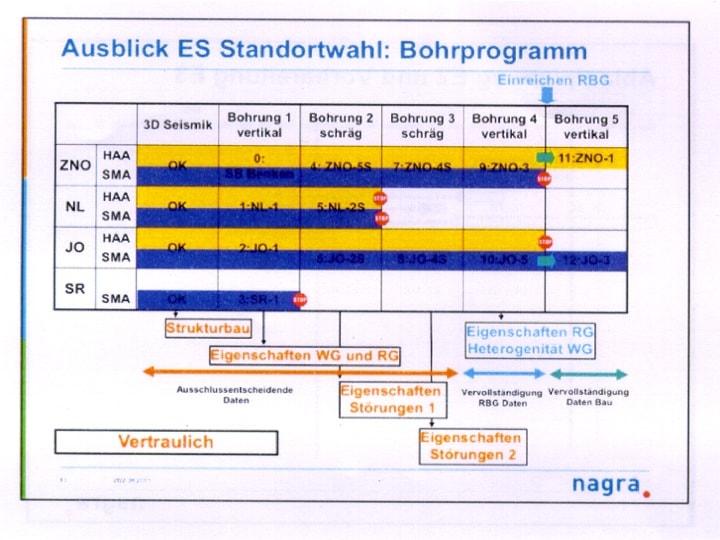 """Abbildung 13: Slide N° 13 aus der Aktennotiz 11-711 der Nagra: """"Explorationsstrategie 2012"""" zur Auswahl der Lagerstandorte Bözberg für SMA und Zürcher Weinland für HAA"""