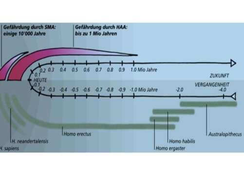 Figur 8: Zeitdimension der Gefährdung durch radioaktive Abfälle und Vergleich mit der Entwicklungsgeschichte der Hominiden (aus Buser, M. [2010]: Literaturstudie zum Stand der Markierung geologischer Tiefenlager, Bundesamt für Energie, siehe http://www.news.admin.ch/NSBSubscriber/message/attachments/19773.pdf)